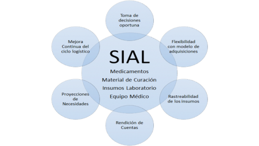 Overview of SIAL